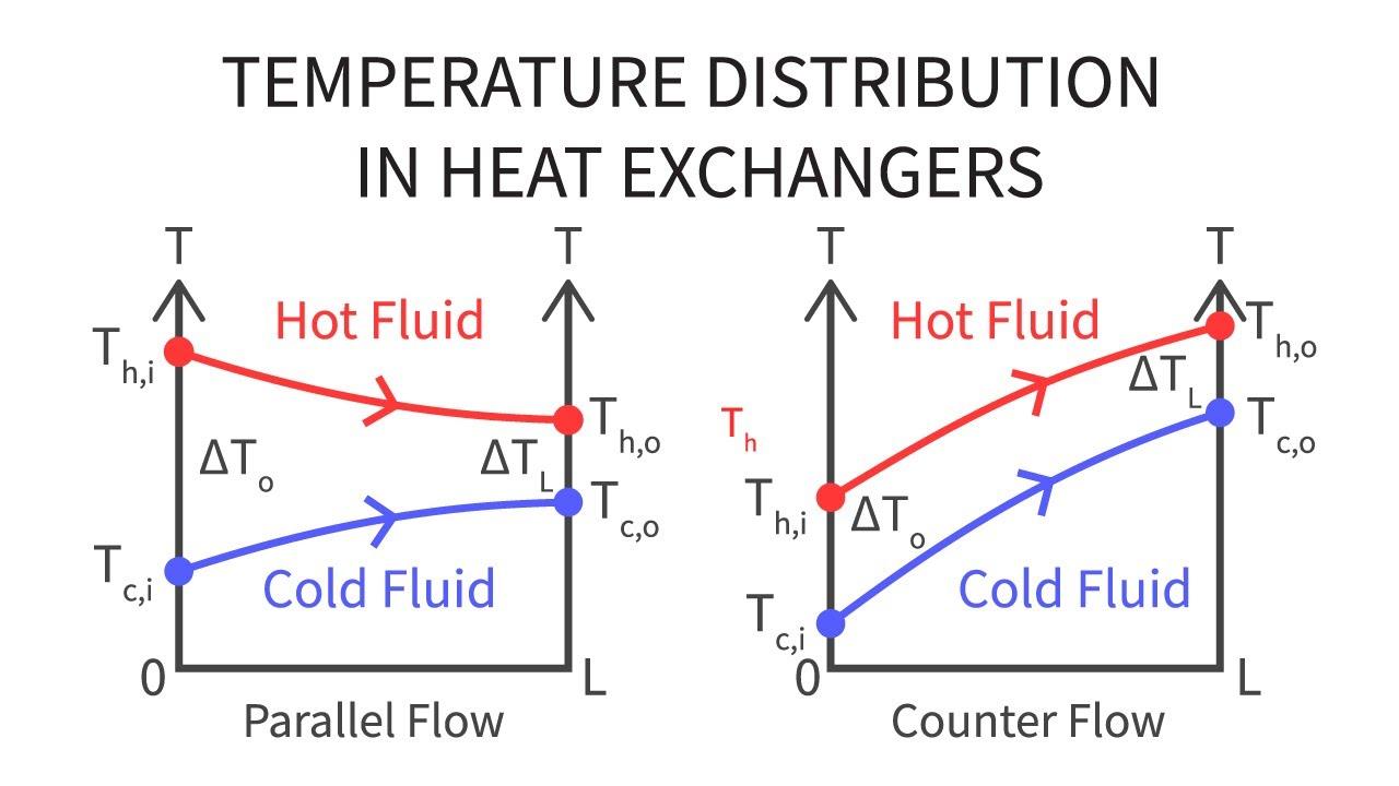 heat transfer l31 p3 temperature distribution in heat exchangers [ 1280 x 720 Pixel ]