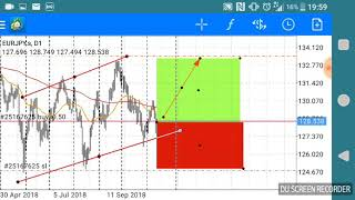 Forex Predictions  and analysis