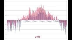2010 luku sää jämsä