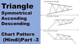 Triangle Chart Pattern Hindi Part  3