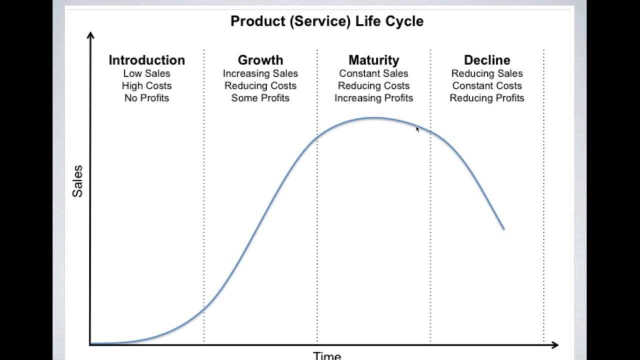 production life cycle begining - 577×409