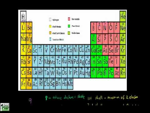 Calculating Valence Electrons Youtube