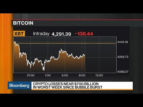 Crypto Crash Pushes Bitcoin's Rout to Near $700 Billion