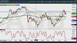 Trading Direkt 2018-09-11: Orexos kursrusgning, TA & riksdagsvalet