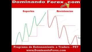 Curso Forex Gratis - 4. Ejercicios Soportes y Resistencias  - MBN1