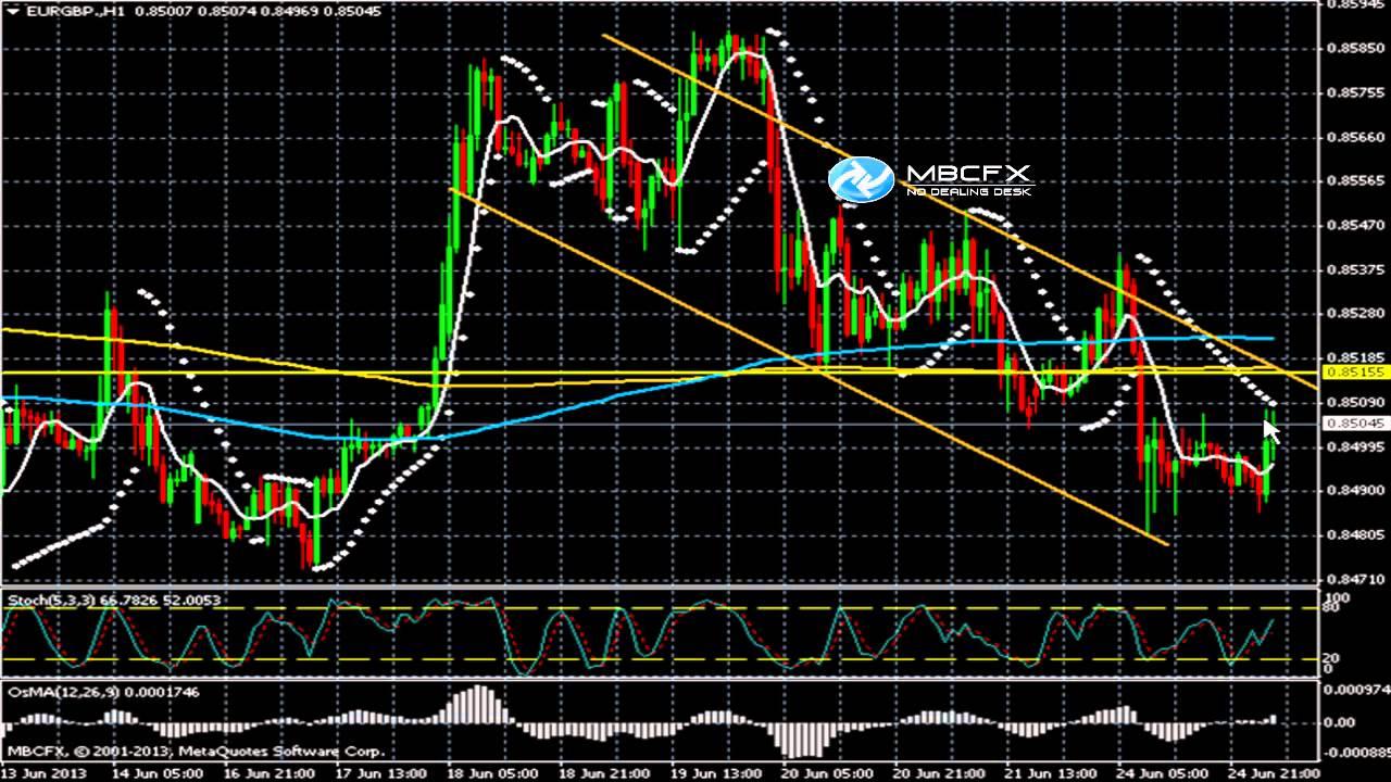 EURGBP Chart — Euro to Pound Rate — TradingView