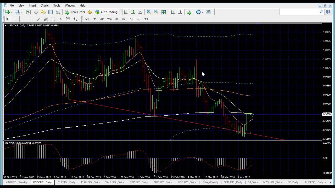 Live forex chart for mobile