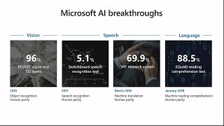 Azure AI: Making AI real for your business - GS009