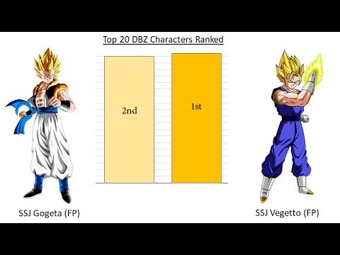 Top 20 Strongest DBZ Characters Ranked
