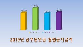 2019년 공무원연금 통계 자료(일반직vs교육직vs경찰…