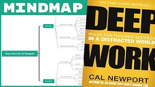 Download Deep Work - Cal Newport (Mind Map Book Summary)