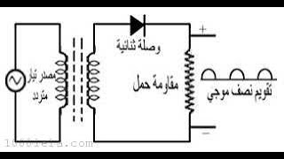 Half wave rectifier inductive load   Full wave rect. resistive load   Bridge  rect. resistive load
