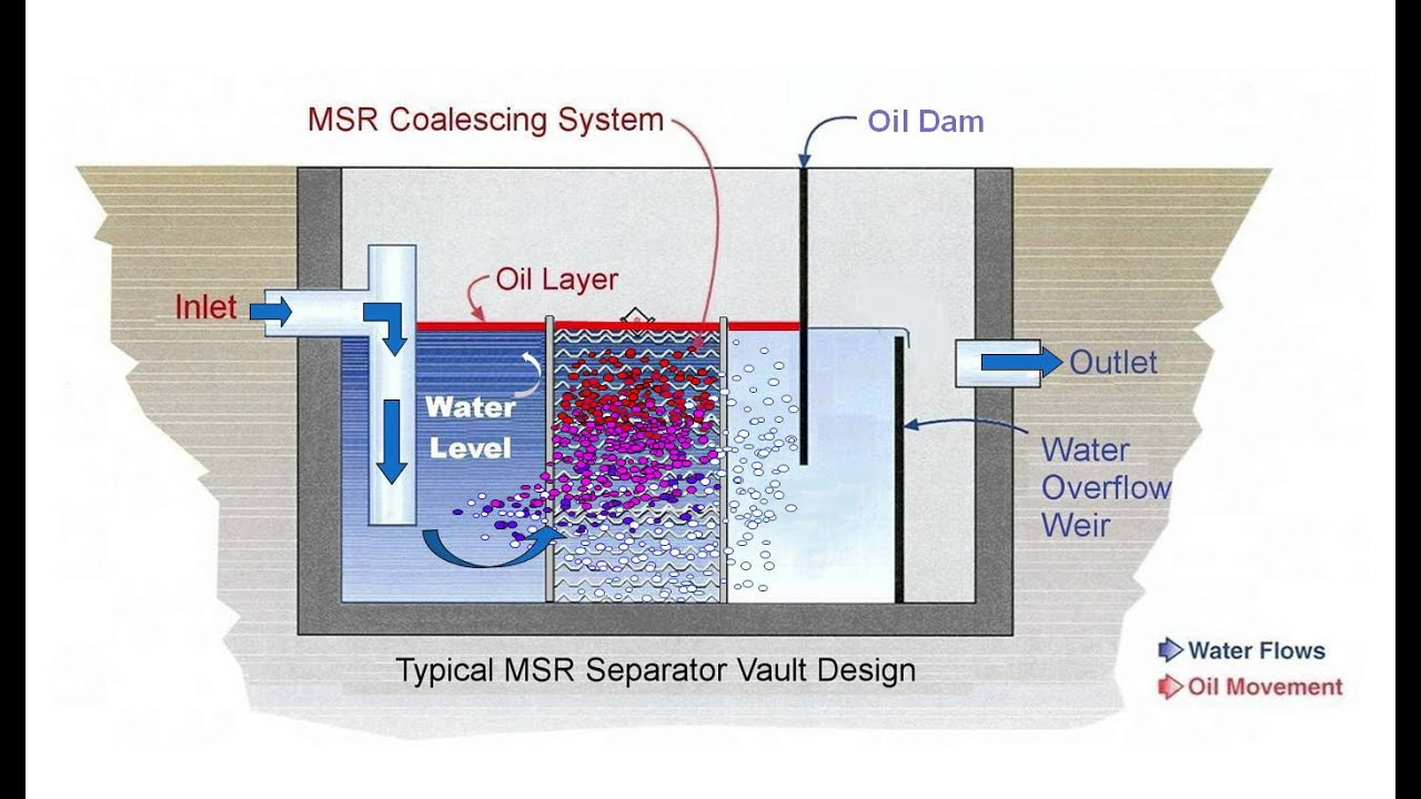 hight resolution of how oil water separators work