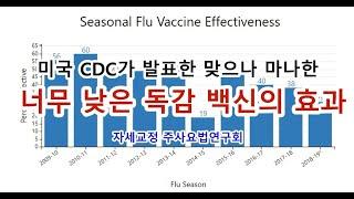 미국 CDC가 발표한 맞으나 마나 한 너무 낮은 독감 …