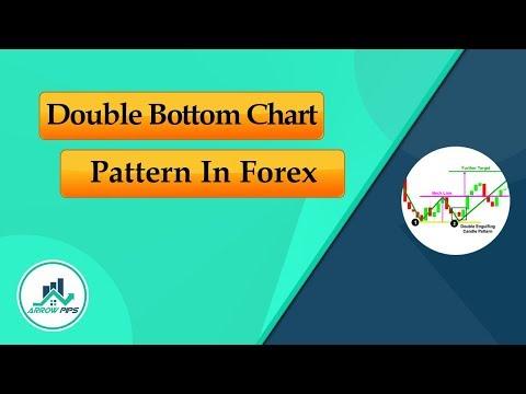 Identify signals on forex