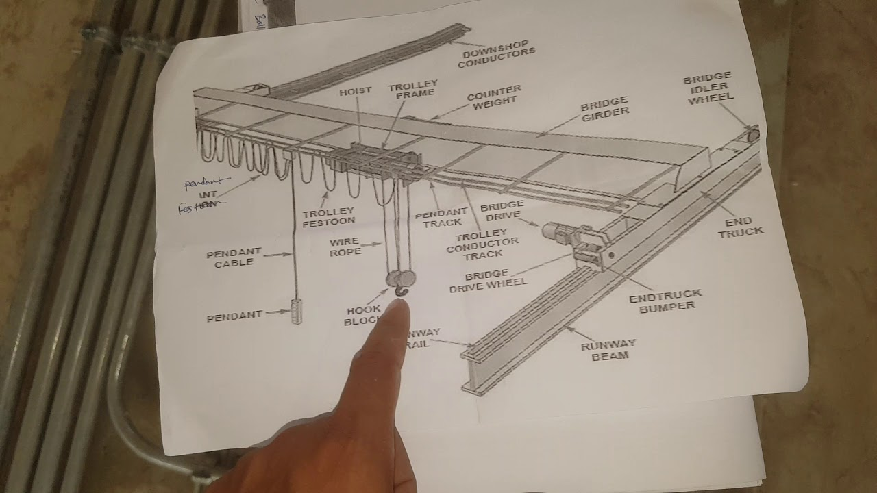 hight resolution of how to install crane specially hoist overhead crane