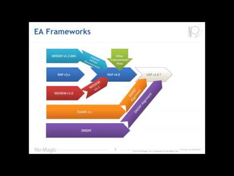 Introduction to Unified Architecture Framework (UAF)