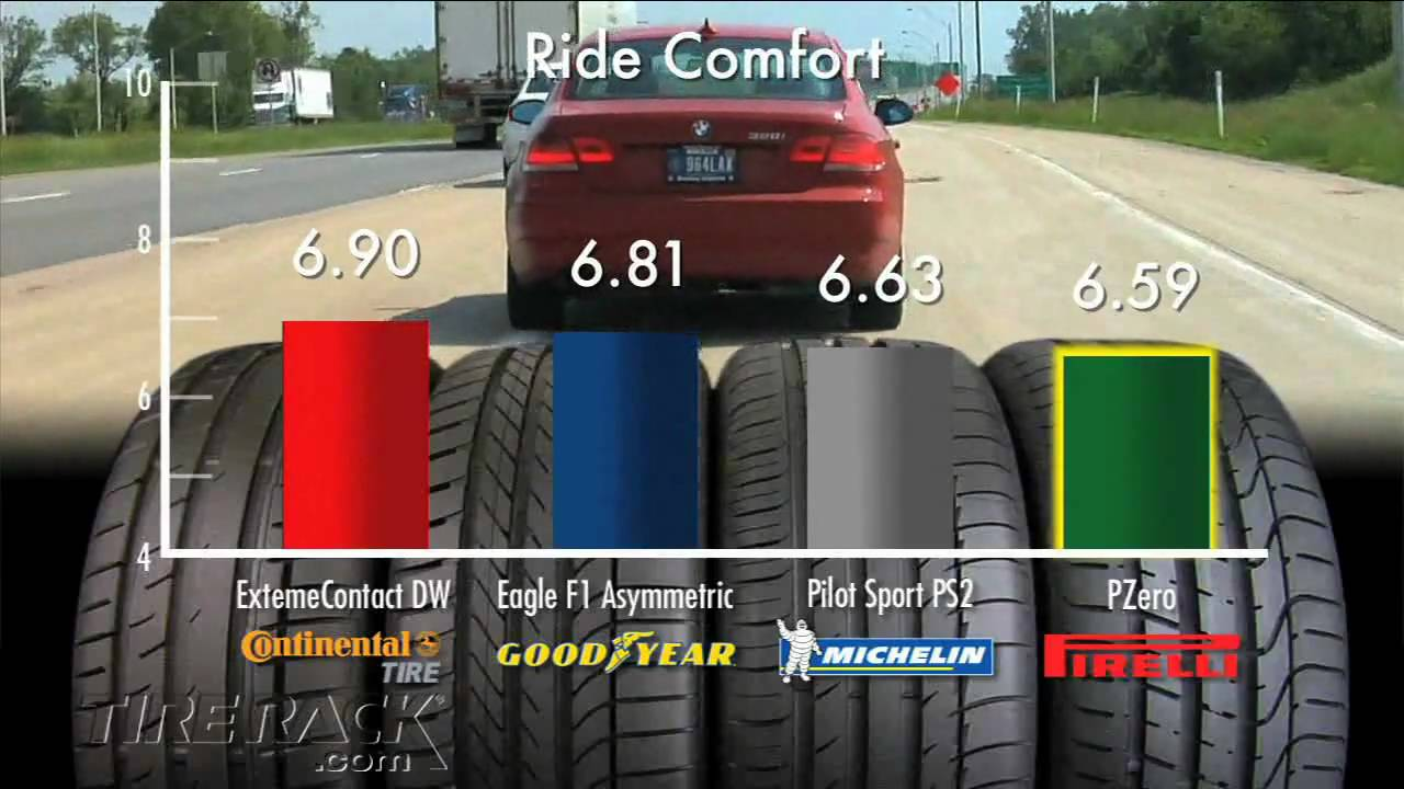 Tested: Max Performance Summer Tires Tuned for North ...