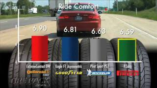 Tested: Max Performance Summer Tires Tuned for North American Drivers I Tire Rack