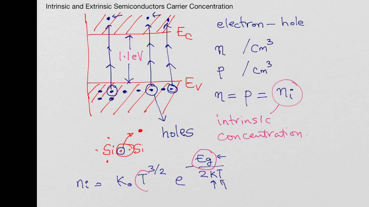 carrier concentrations in intrinsic p type and n type semiconductors