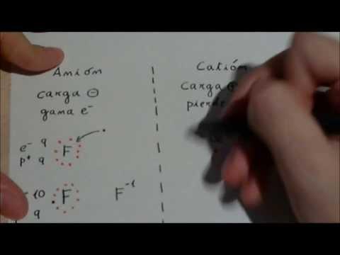 Iones atómicos: cationes y aniones.