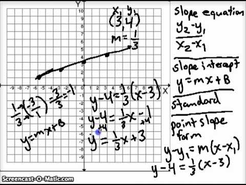 point slope form vertical line  Point-Slope Form with Horizontal and Vertical Lines.mp16