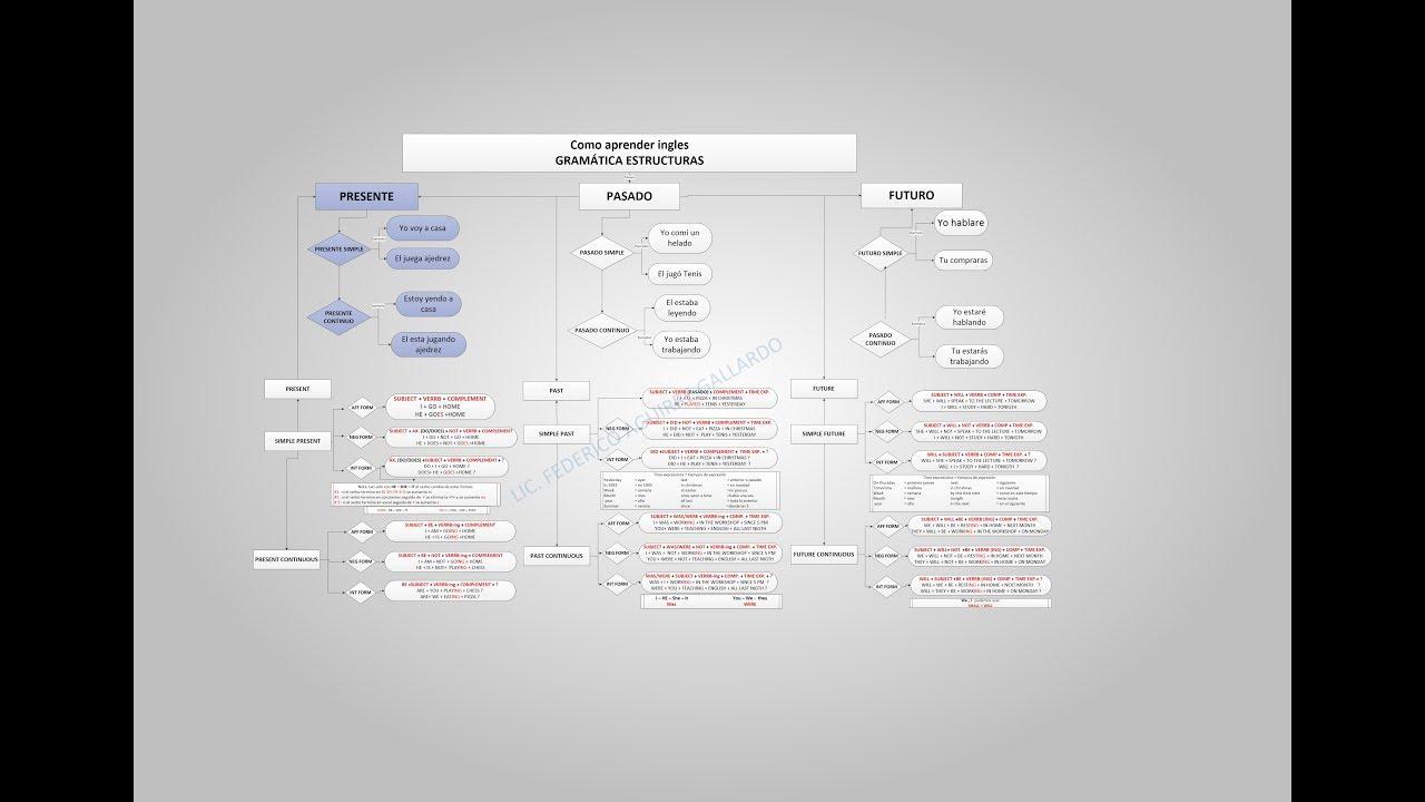 Estructuras Gramaticales De Ingles