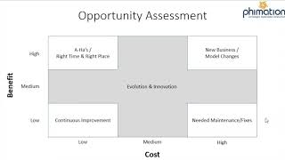 Annual Planning: Opportunity Assessment