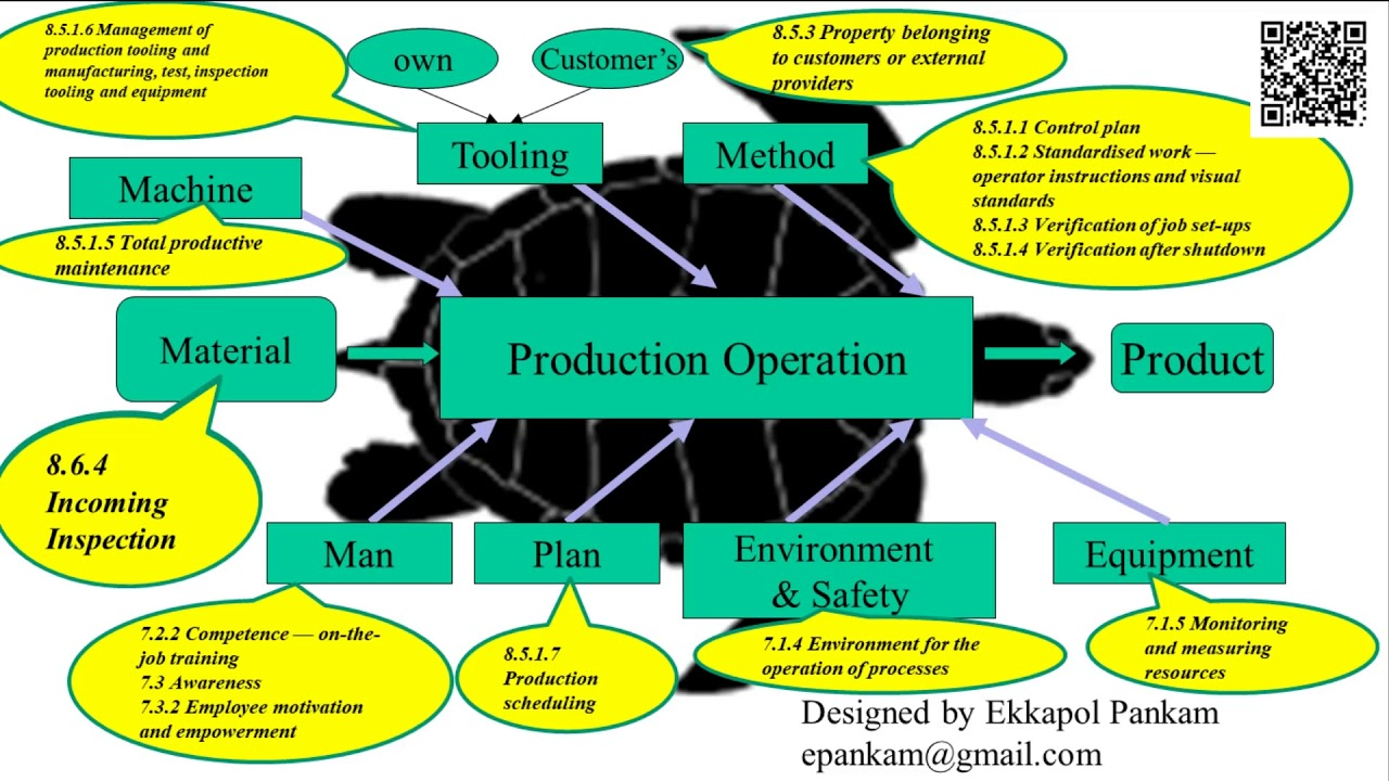 small resolution of transformation of 4m 1e concept into iatf 16949 requirements and turtle diagram