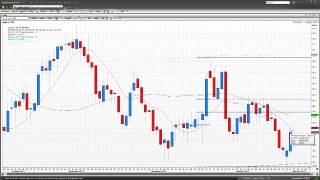USD Index Analysis | Vantage FX UK