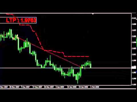 Backtest forex indicator