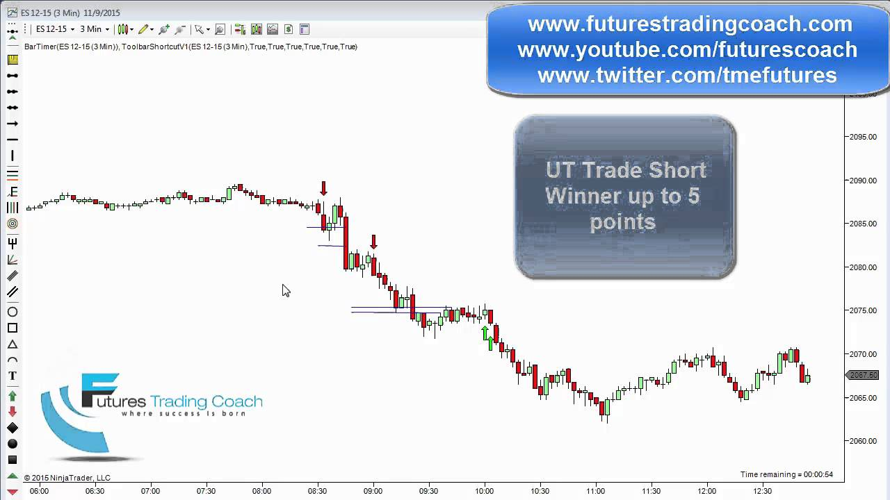 110915 daily market review es tf live futures trading for Live trading room reviews
