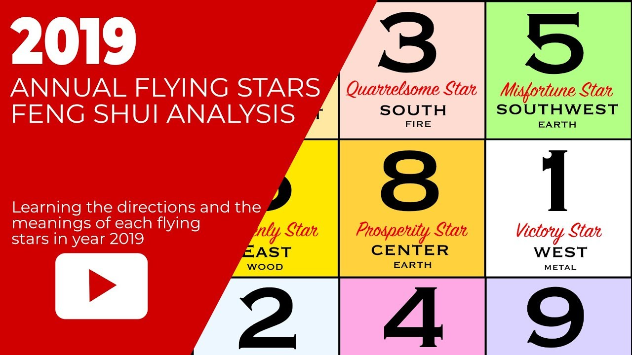 Annual Flying Star Feng Shui Chart For 2019 Earth Pig Year