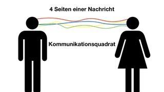 Die vier Seiten einer Nachricht (Schulz von Thun)