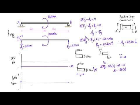 Shear force and bending moment diagrams example #4: applied moment
