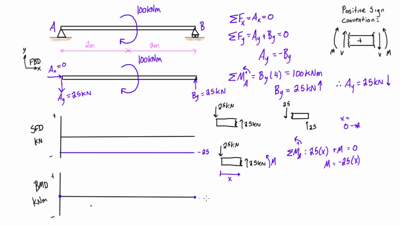 shear force and bending moment diagrams example 4 applied moment rh youtube com bending moment diagrams for cantilever beams bending moment diagrams calculator