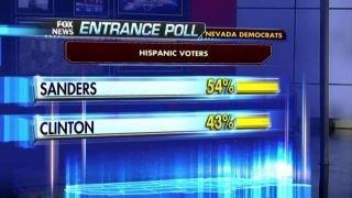 Nevada's Hispanic voters appear to favor Bernie Sanders