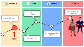Center of Excellence Starter Kit - Overview
