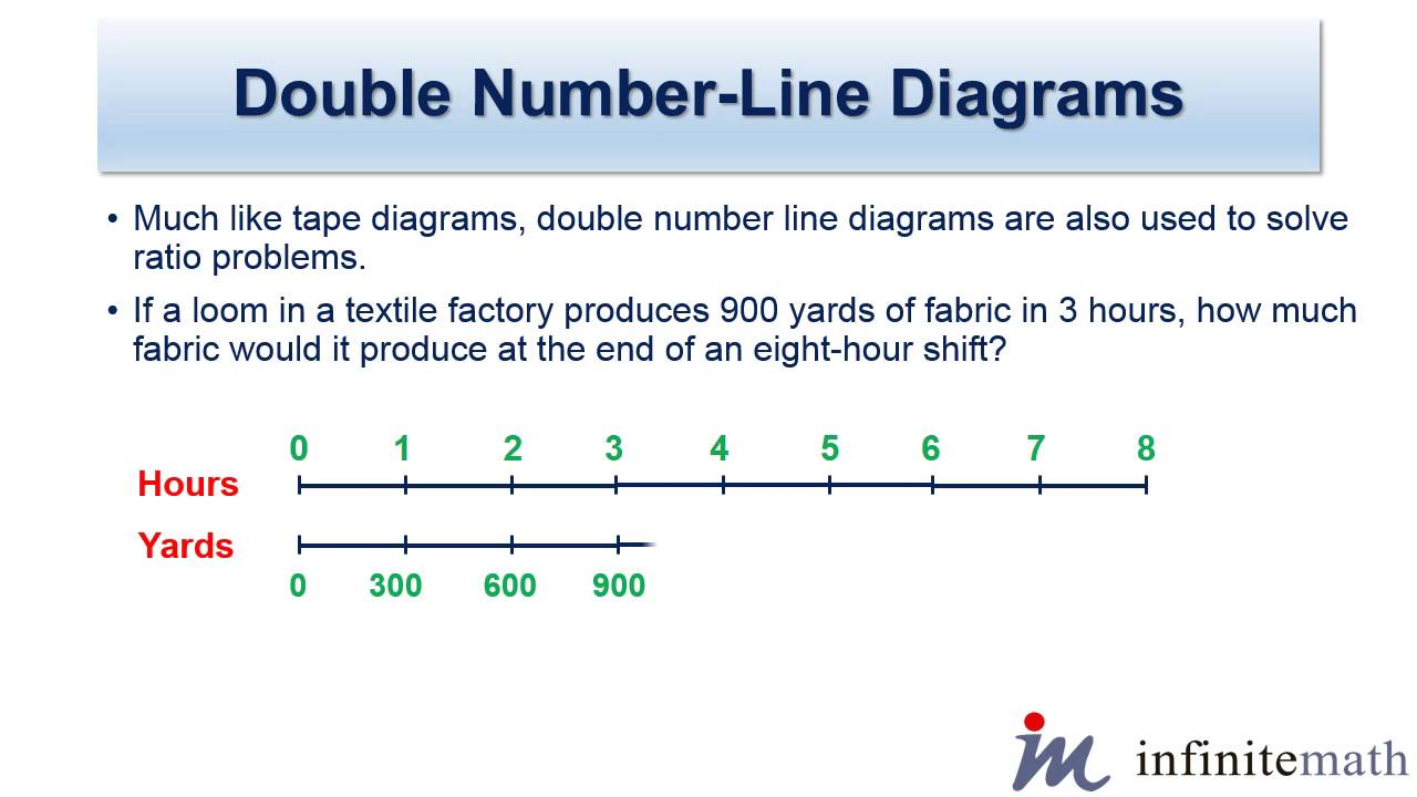 worksheet Math Number Line double number line diagrams infinite math com youtube com