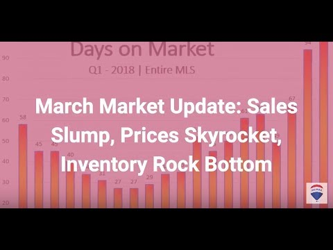 March Market Update: Sales Slump, Prices Skyrocket & Inventory Hits Rock Bottom