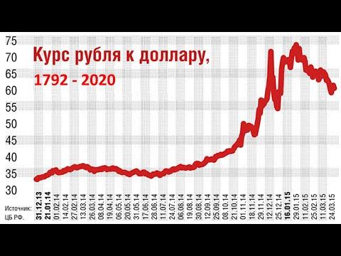 История курса доллара в России: таблица курса валюты по всем годам с 1792 года