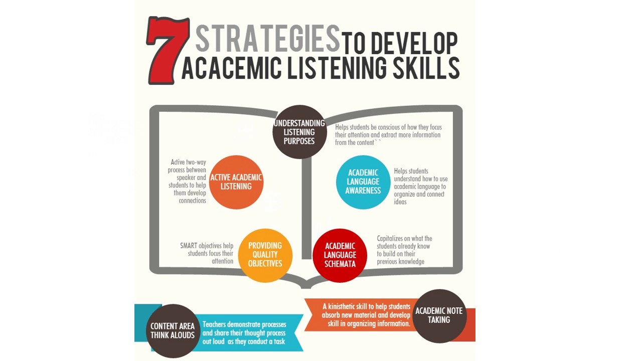 Workshop Listening Strategies