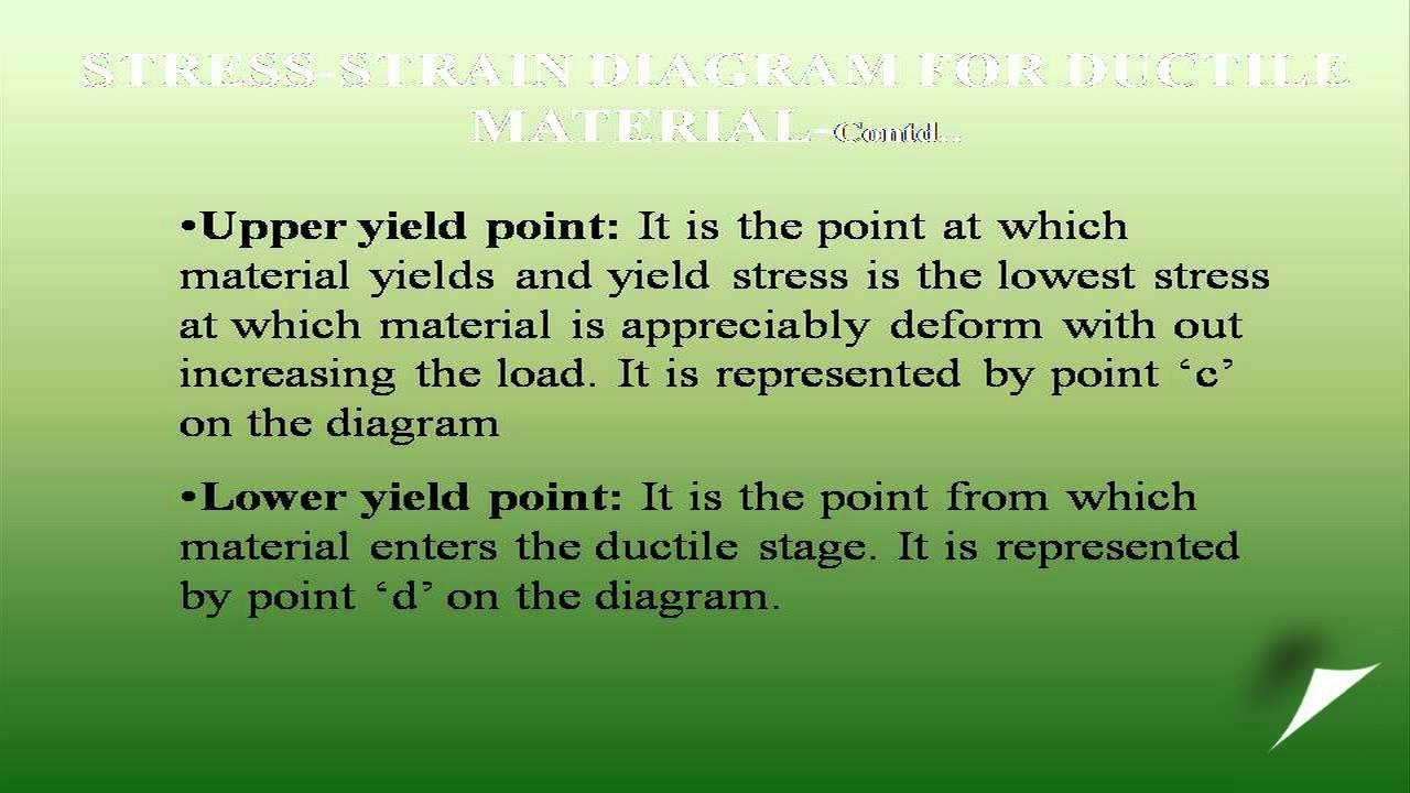 Explain the stress strain diagram salient points on the diagram explain the stress strain diagram salient points on the diagrambrittle material ccuart Image collections