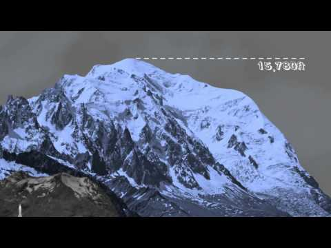 Everest Scale Visualisation