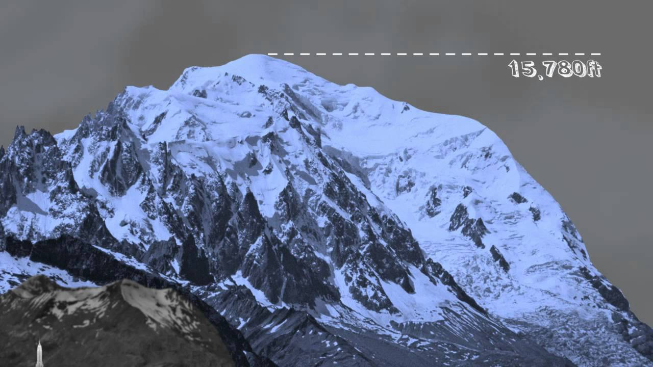 100 Pictures of Everest Scale