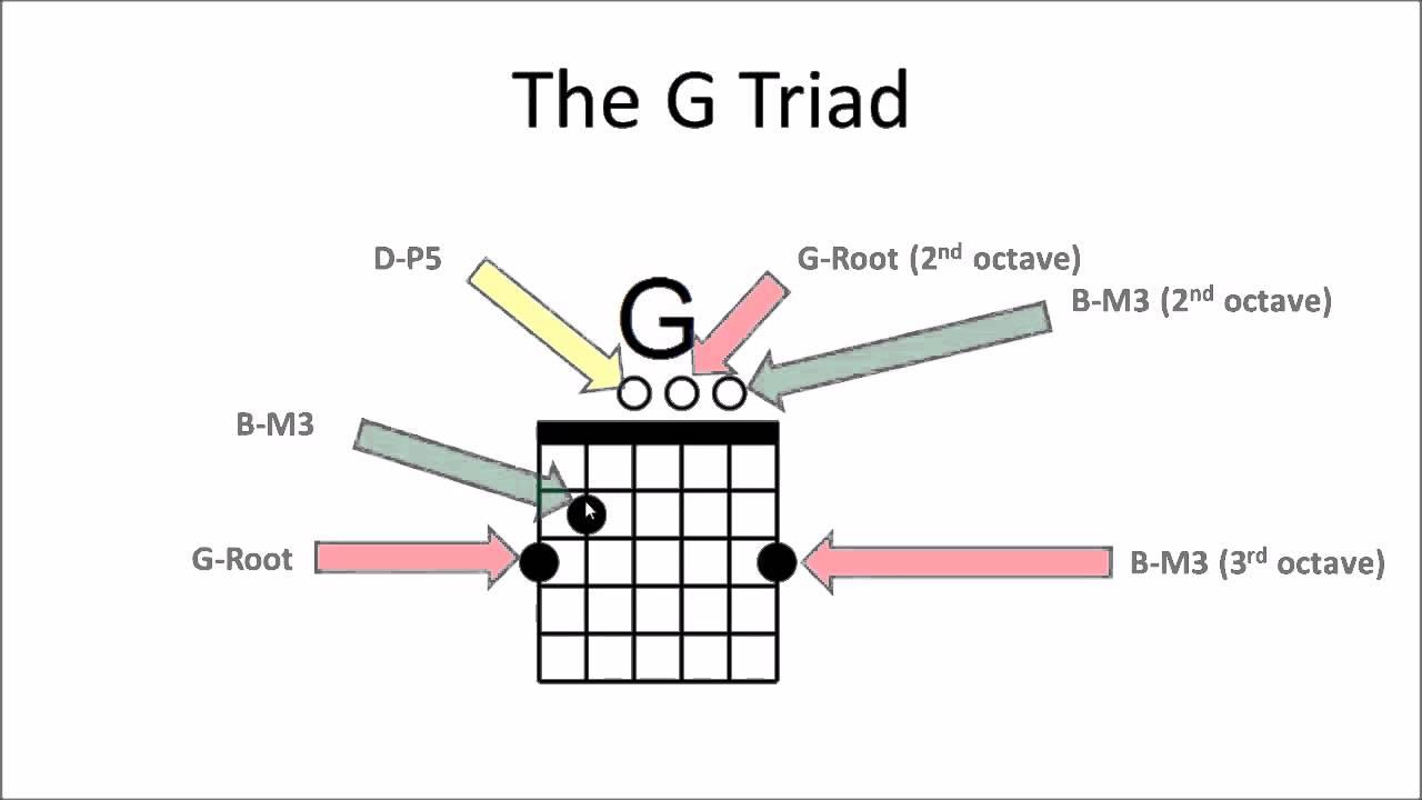 Guitar Chords 101 Video 5 Chord Formulas Triads Youtube