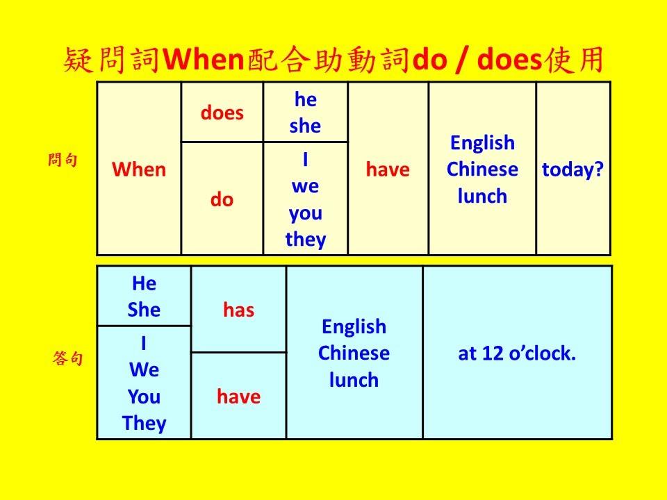 英文基礎文法 14 - 助動詞do & does用法(Basic English Grammar - How to use ...
