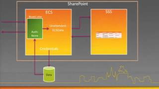 Excel Services Deployment and Administration