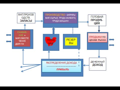 Курсовая работа: Финансовый анализ предприятия