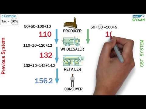 GST Easy Explanation (Hindi)